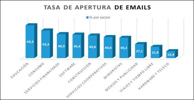 Tasa apertura email marketing